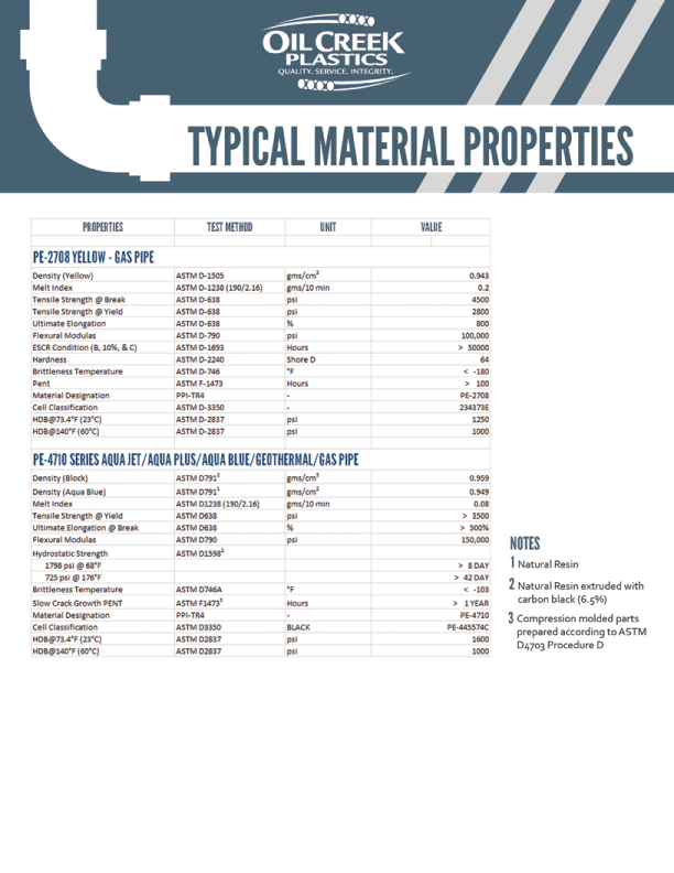 materialproperties